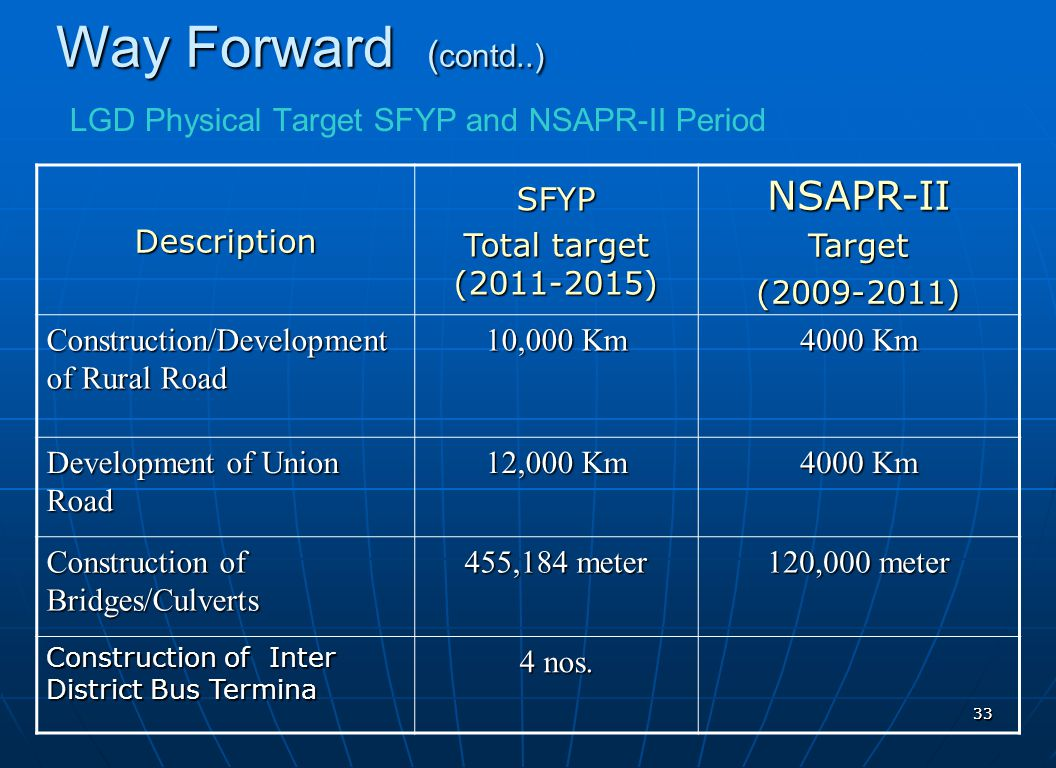 LGD Physical Target SFYP and NSAPR-II Period