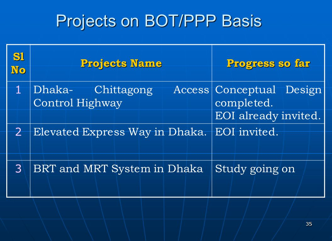 Projects on BOT/PPP Basis
