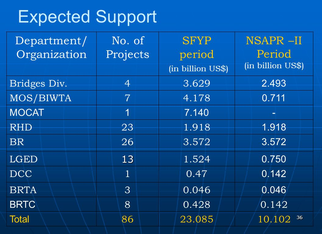 Expected Support Department/ Organization No. of Projects SFYP period