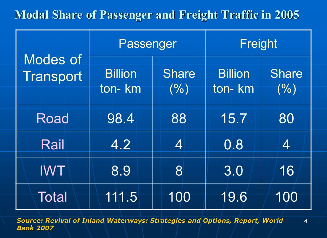 Modal Share of Passenger and Freight Traffic in 2005