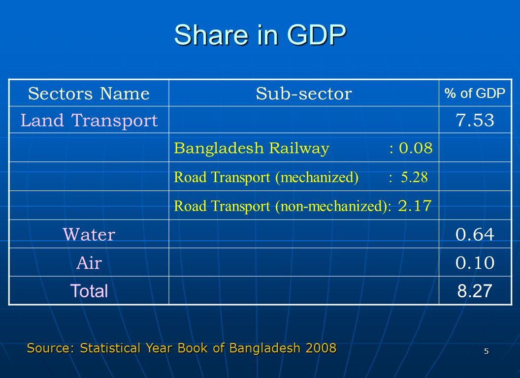 Share in GDP Sectors Name Sub-sector Land Transport 7.53 Water 0.64