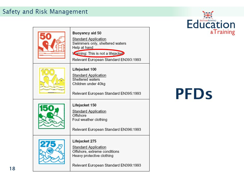 PFDs Safety and Risk Management 18
