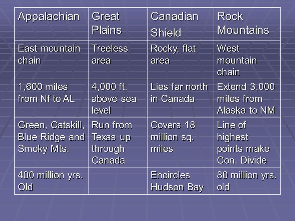 Appalachian Great Plains Canadian Shield Rock Mountains
