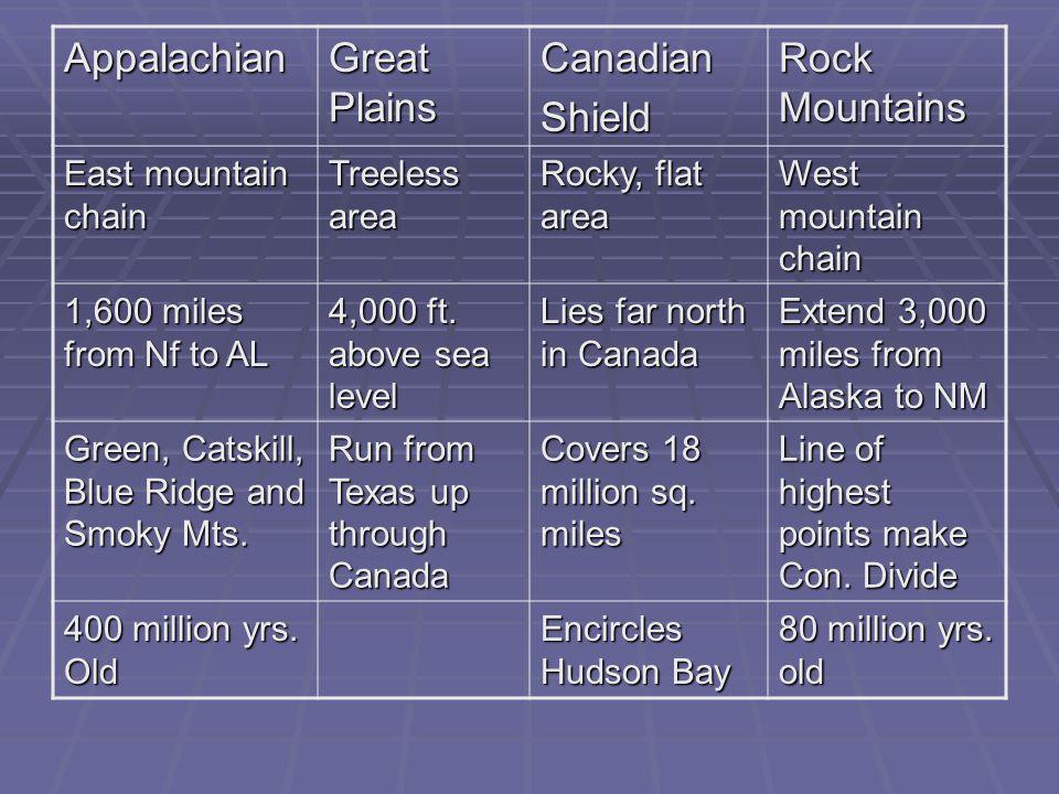 Appalachian Great Plains Canadian Shield Rock Mountains
