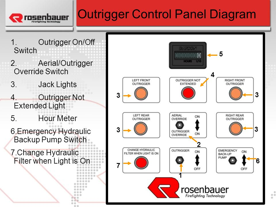 Outrigger Control Panel Diagram
