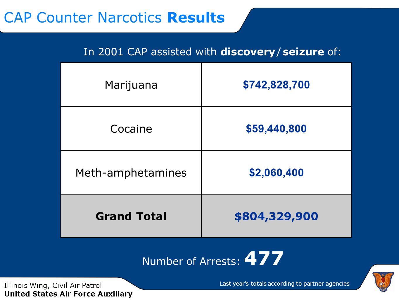 CAP Counter Narcotics Results