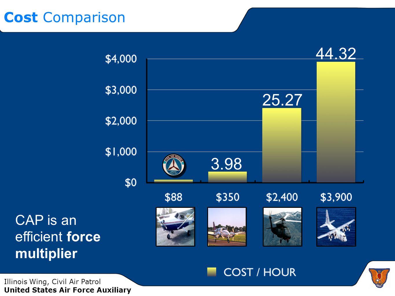 Cost Comparison 3.98 25.27 44.32 CAP is an efficient force multiplier