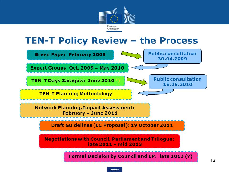 TEN-T Policy Review – the Process