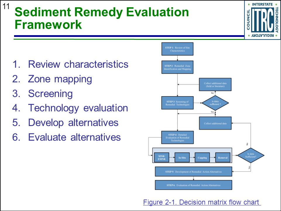 Sediment Remedy Evaluation Framework