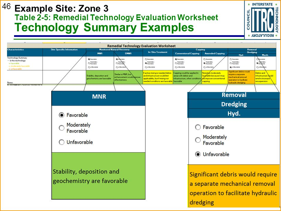 Example Site: Zone 3 Table 2-5: Remedial Technology Evaluation Worksheet Technology Summary Examples