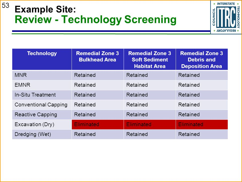 Example Site: Review - Technology Screening