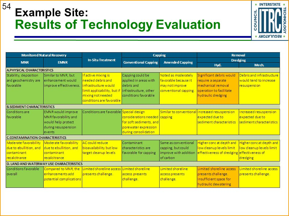 Example Site: Results of Technology Evaluation