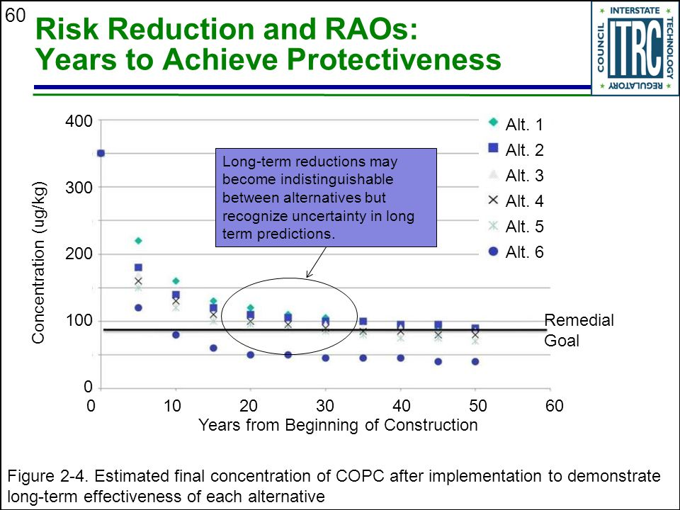 Risk Reduction and RAOs: Years to Achieve Protectiveness
