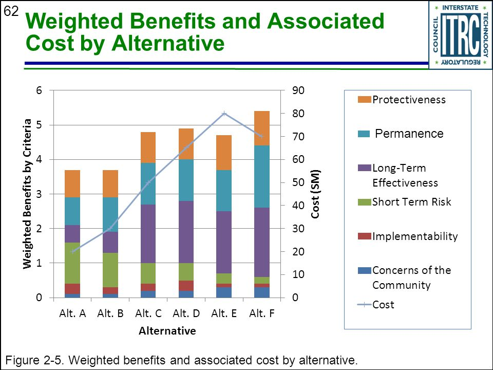 Weighted Benefits and Associated Cost by Alternative
