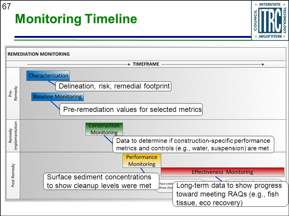 Monitoring Timeline Delineation, risk, remedial footprint