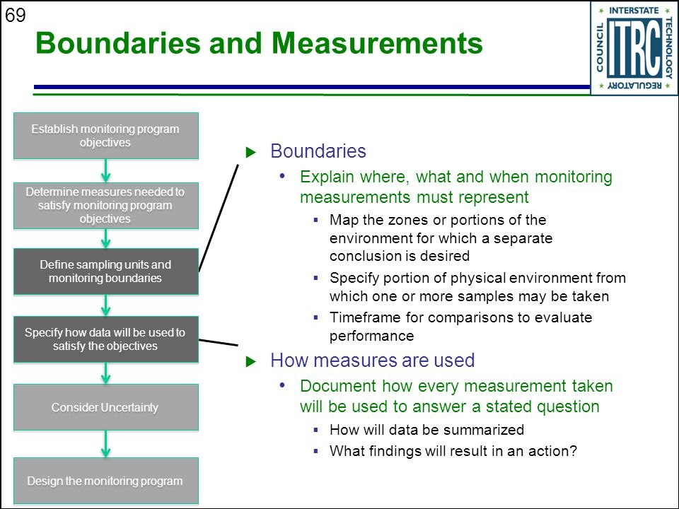 Boundaries and Measurements
