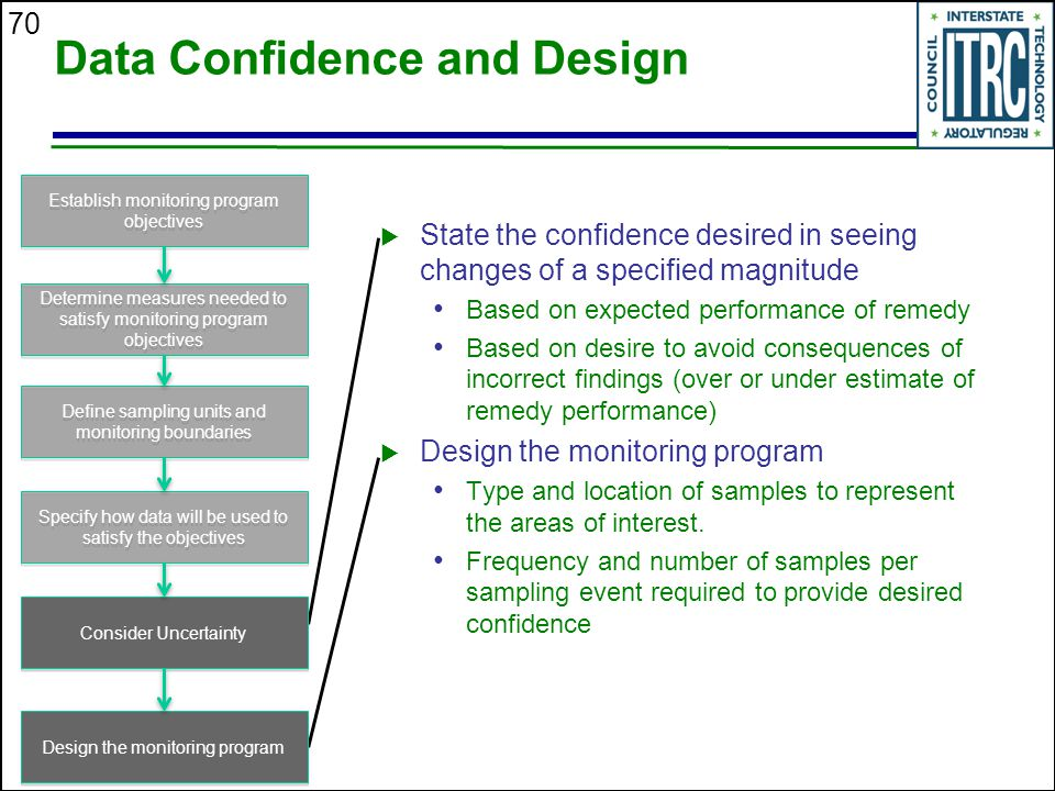 Data Confidence and Design