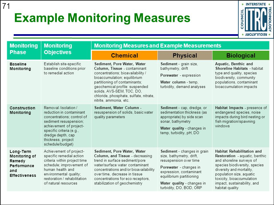Example Monitoring Measures
