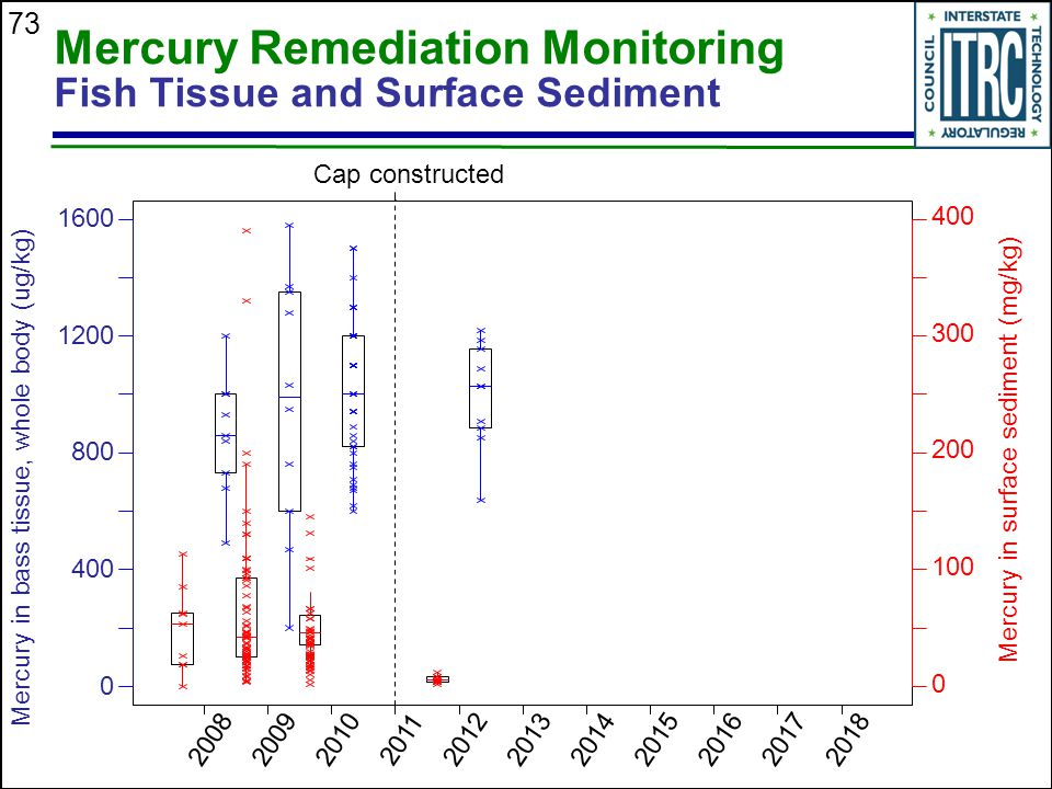 Mercury Remediation Monitoring Fish Tissue and Surface Sediment