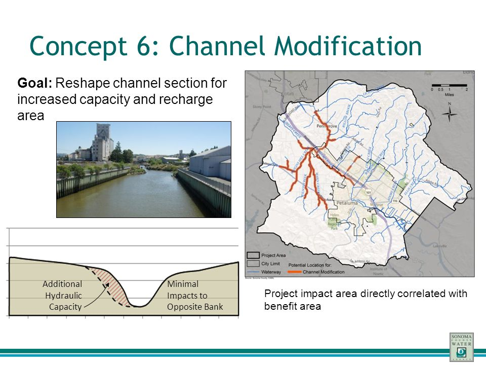 Concept 6: Channel Modification