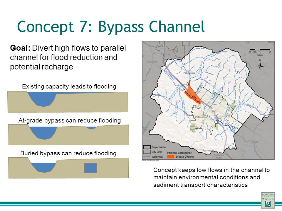 Concept 7: Bypass Channel