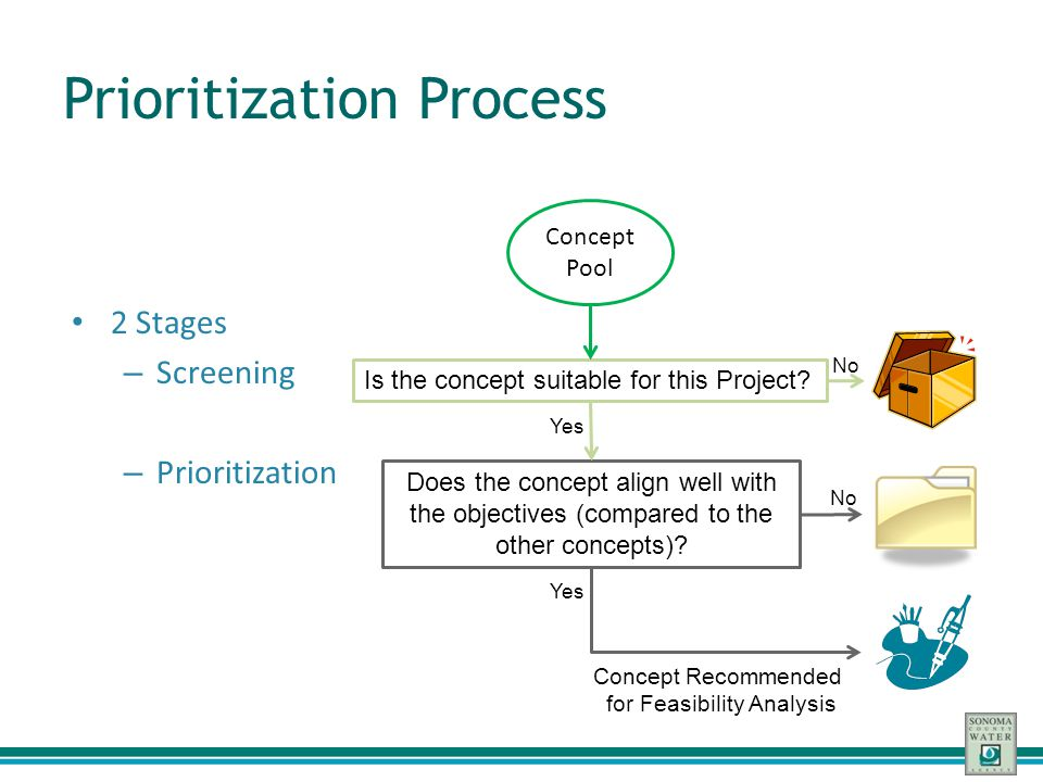 Prioritization Process