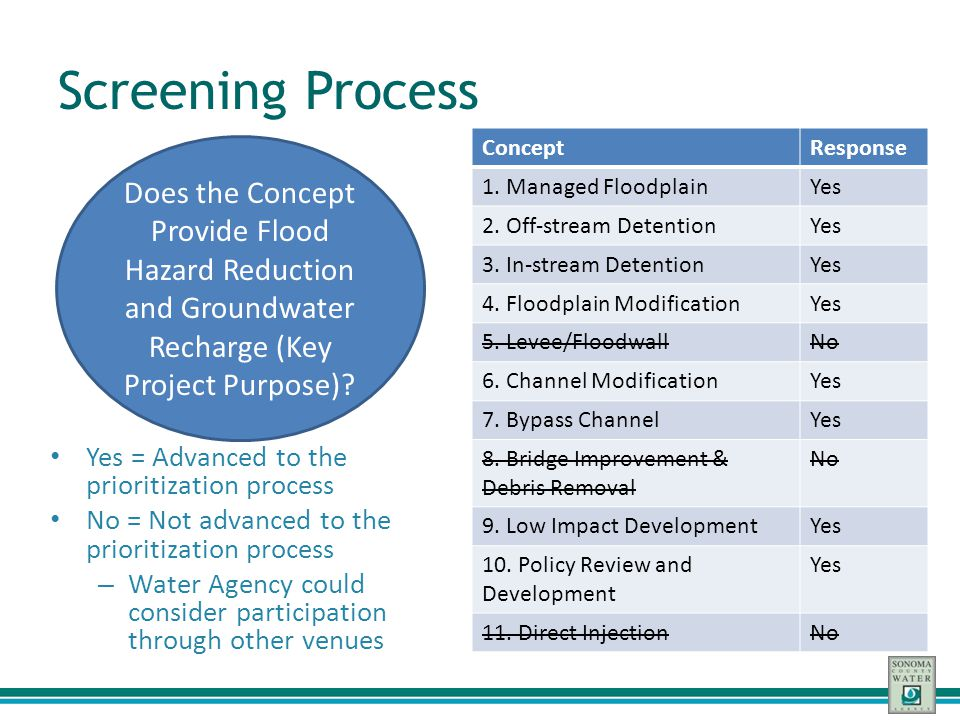 Screening Process Concept. Response. 1. Managed Floodplain. Yes. 2. Off-stream Detention. 3. In-stream Detention.