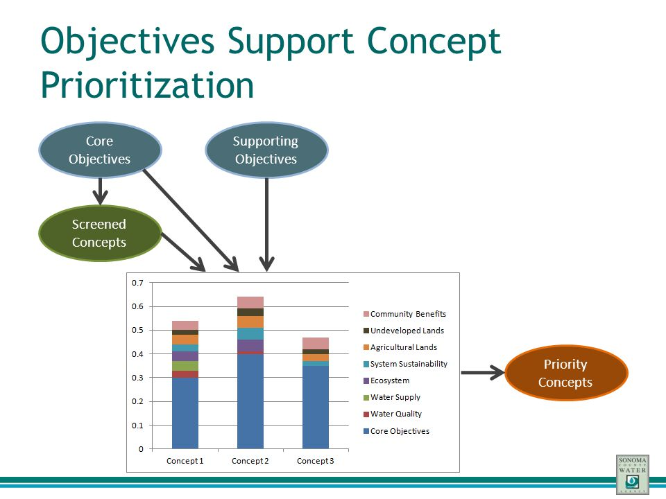 Objectives Support Concept Prioritization