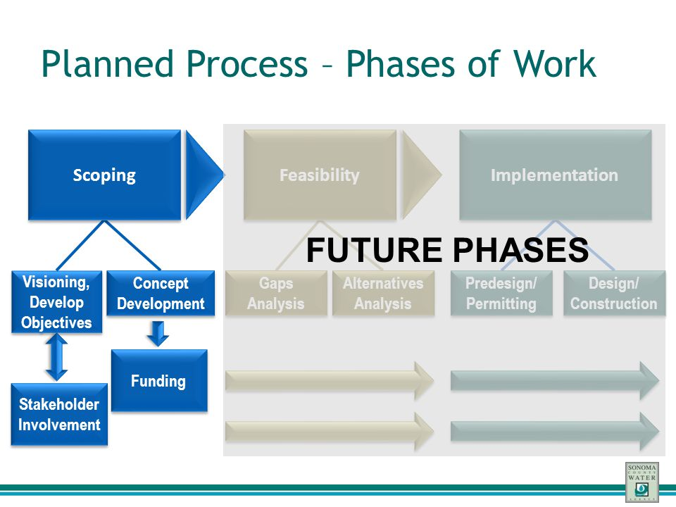 Planned Process – Phases of Work
