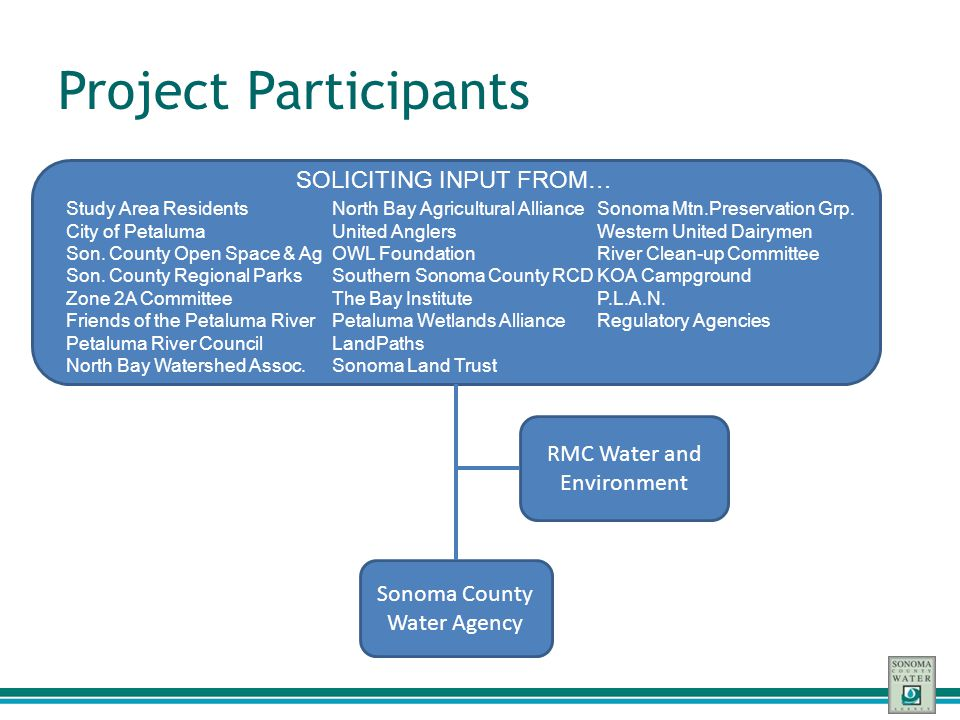 Project Participants SOLICITING INPUT FROM… RMC Water and Environment