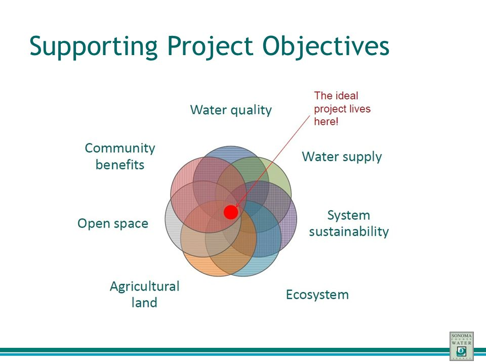 Supporting Project Objectives