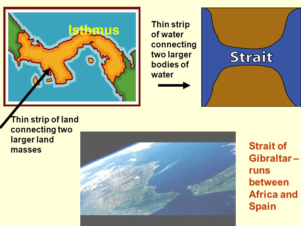 Isthmus Strait of Gibraltar – runs between Africa and Spain