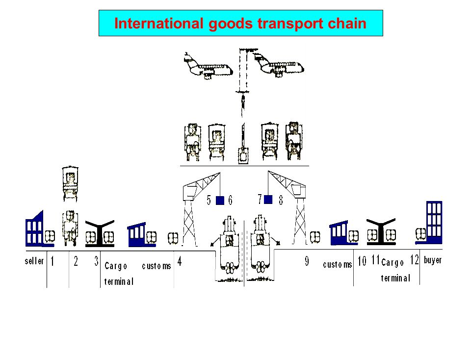 International goods transport chain