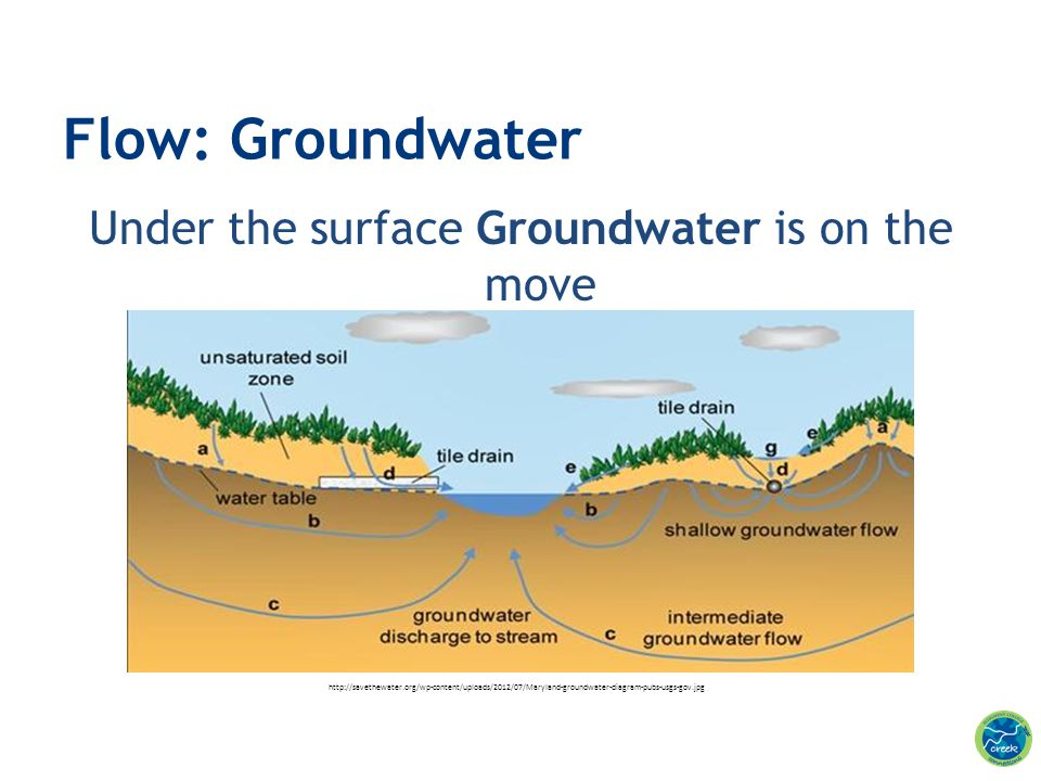 Under the surface Groundwater is on the move