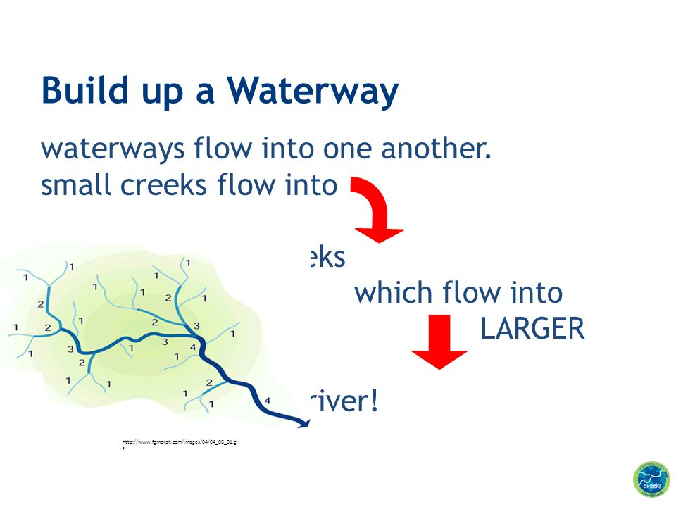 Build up a Waterway waterways flow into one another.