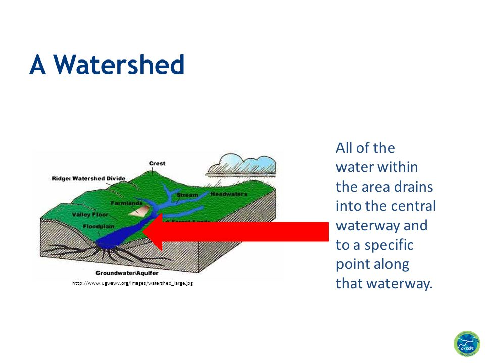 A Watershed All of the water within the area drains into the central waterway and to a specific point along that waterway.