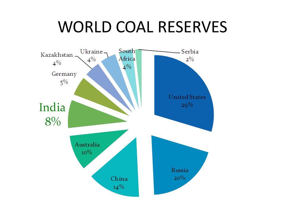 WORLD COAL RESERVES