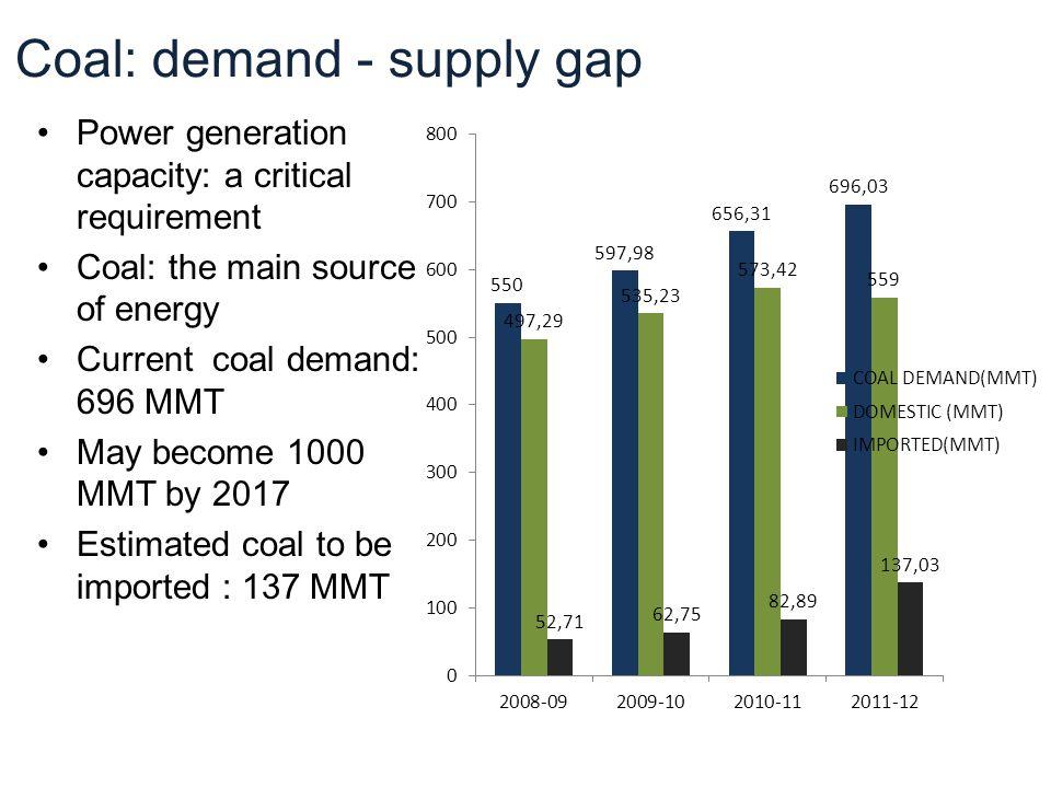 Coal: demand - supply gap
