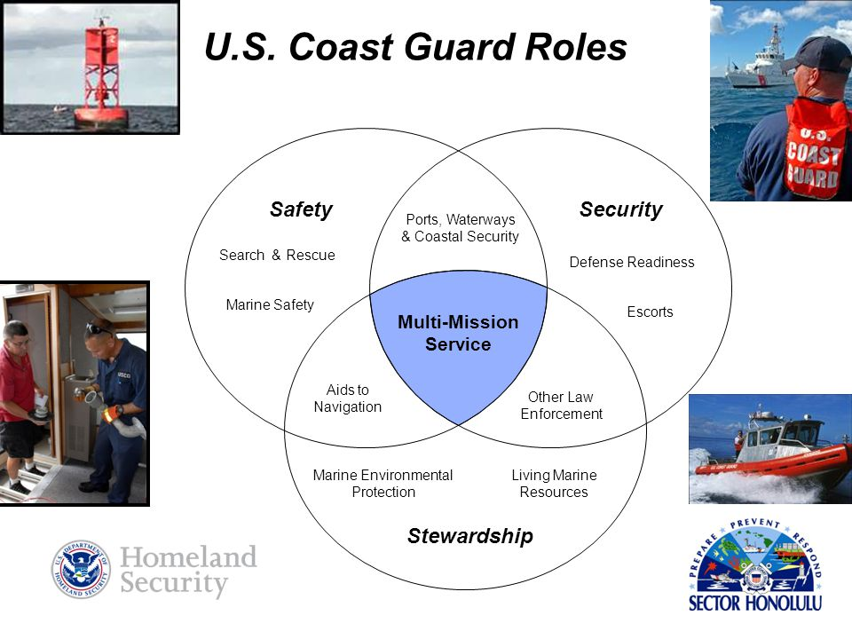 U.S. Coast Guard Roles Safety Security Stewardship Multi-Mission