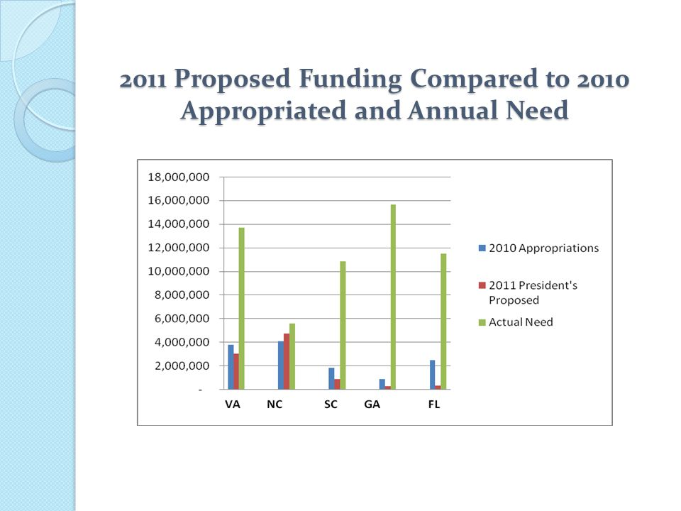 2011 Proposed Funding Compared to 2010 Appropriated and Annual Need