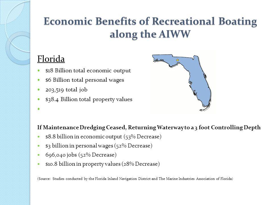 Economic Benefits of Recreational Boating along the AIWW