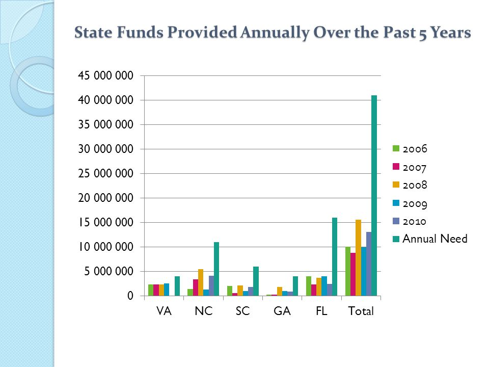 State Funds Provided Annually Over the Past 5 Years
