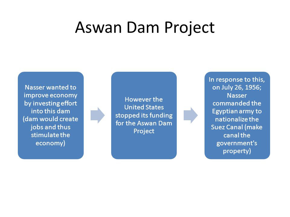 Aswan Dam Project Nasser wanted to improve economy by investing effort into this dam (dam would create jobs and thus stimulate the economy)
