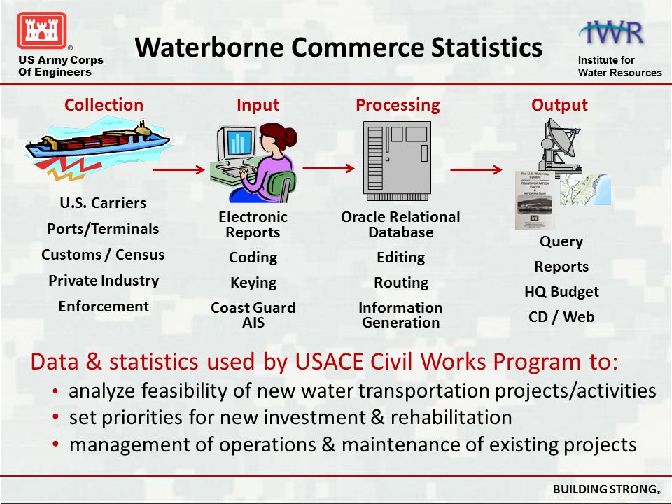 Waterborne Commerce Statistics