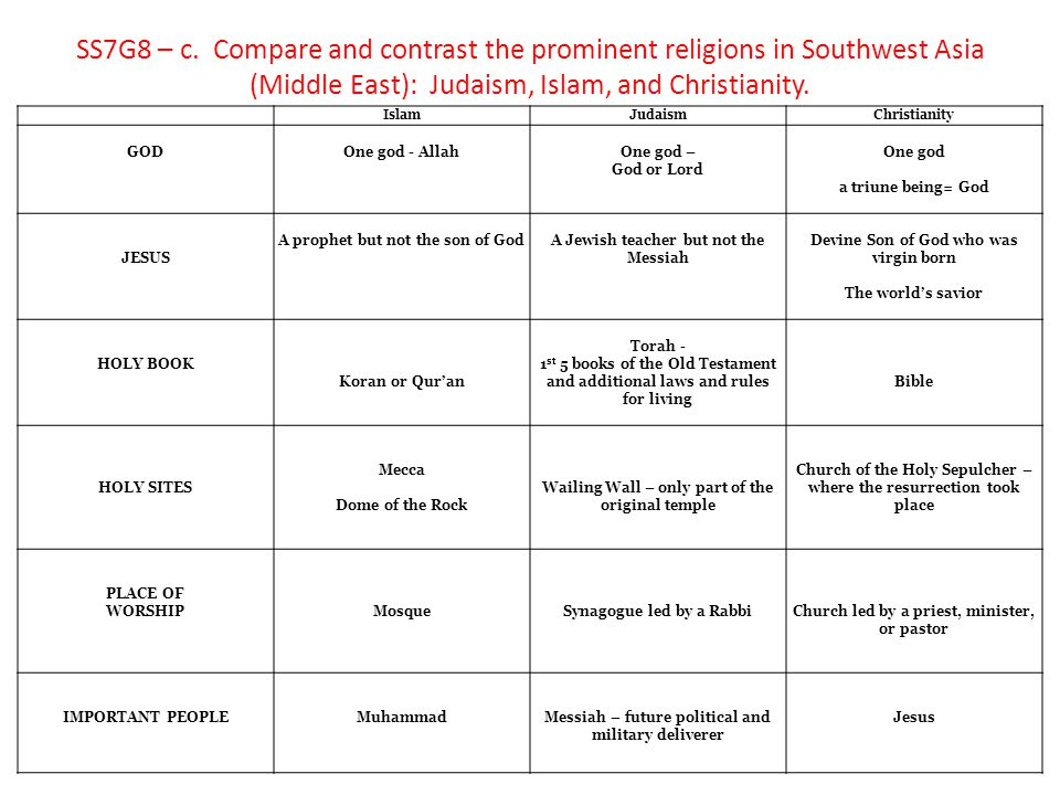 SS7G8 – c. Compare and contrast the prominent religions in Southwest Asia (Middle East): Judaism, Islam, and Christianity.