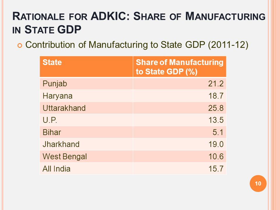 Rationale for ADKIC: Share of Manufacturing in State GDP