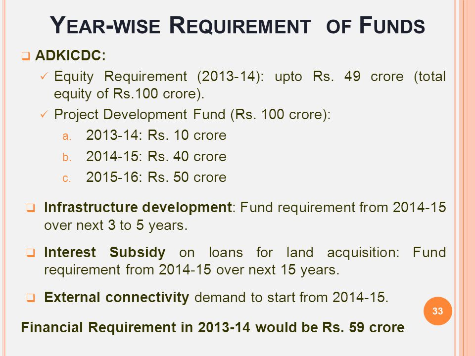 Year-wise Requirement of Funds