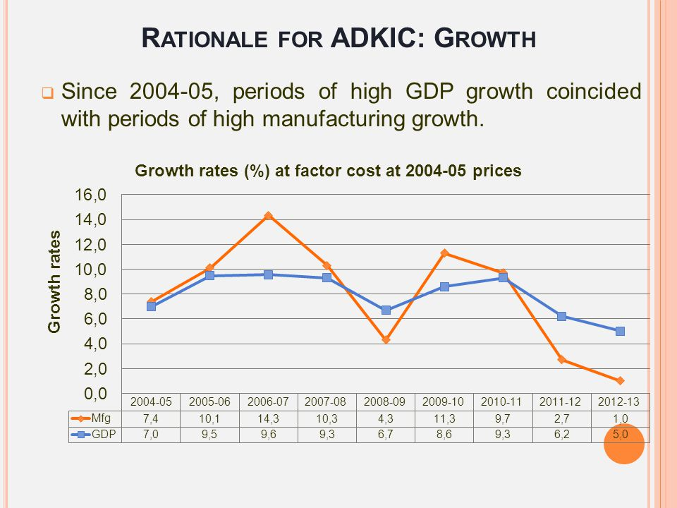 Rationale for ADKIC: Growth