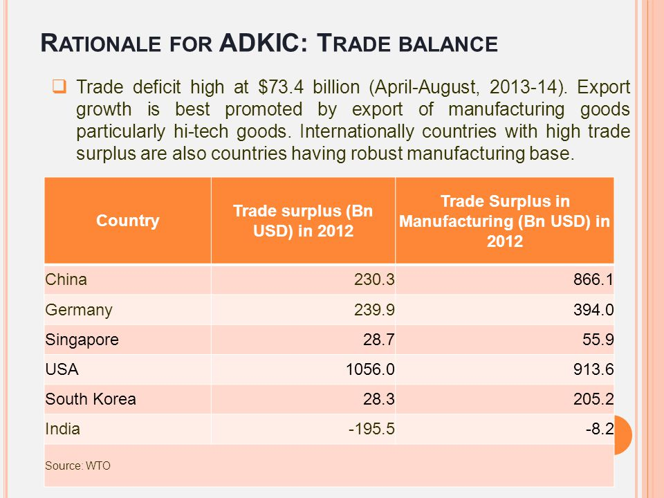 Rationale for ADKIC: Trade balance