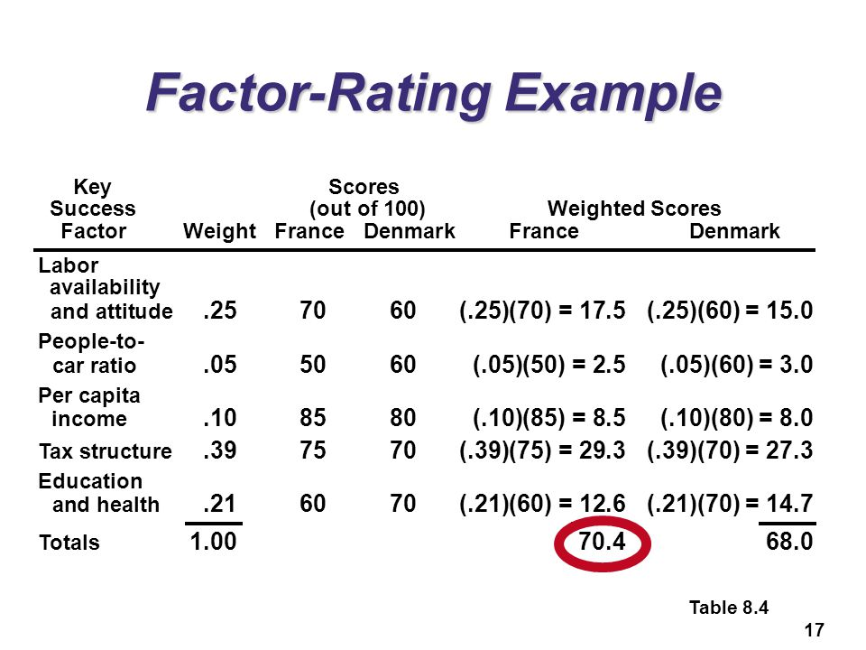 Factor-Rating Example